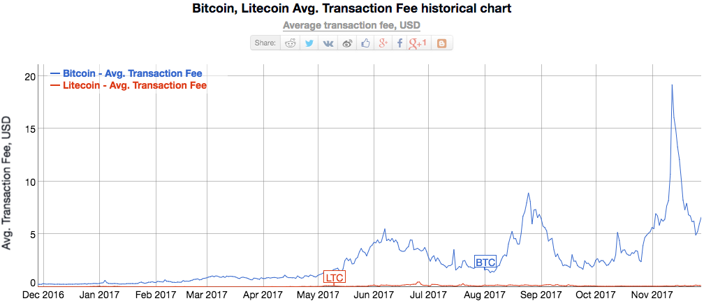 litecoin vs bitcoin