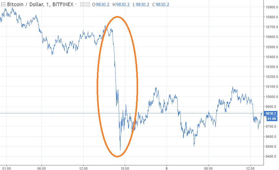Myst coin price prediction
